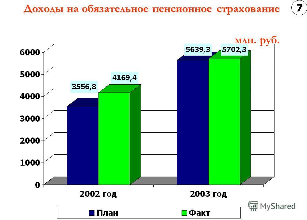 Доходы на обязательное пенсионное страхование Доходы на обязательное пенсионное страхование млн. руб. 7