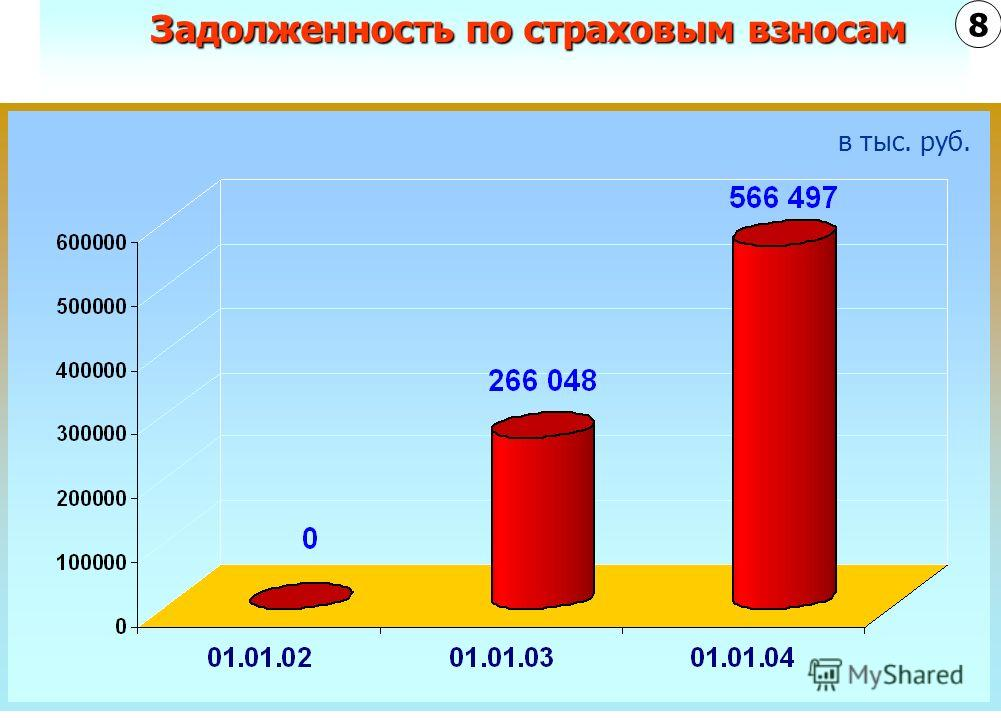 Задолженность по страховым взносам в тыс. руб. 8