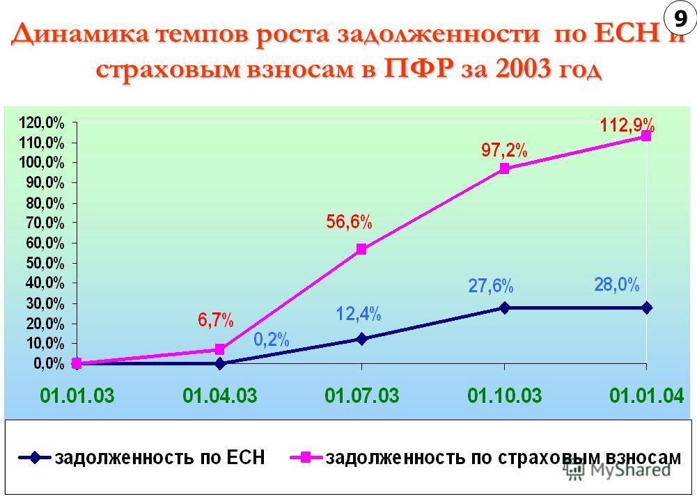 Динамика темпов роста задолженности по ЕСН и страховым взносам в ПФР за 2003 год 9