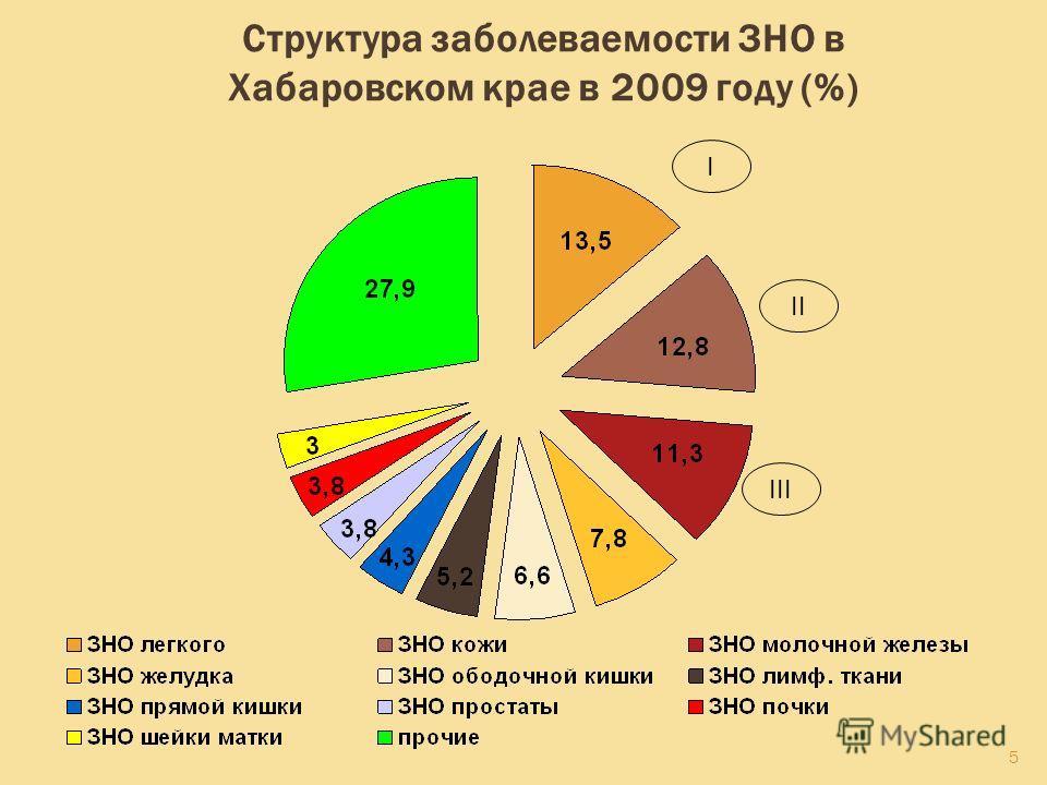 5 Структура заболеваемости ЗНО в Хабаровском крае в 2009 году (%) II I III