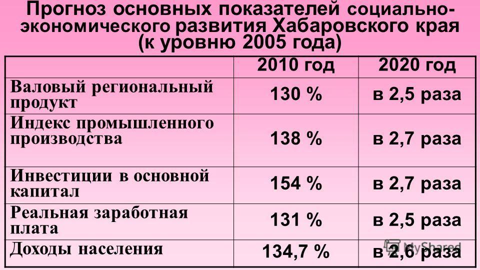 Прогноз основных показателей социально- экономического развития Хабаровского края (к уровню 2005 года) 2010 год2020 год Валовый региональный продукт 130 %в 2,5 раза Индекс промышленного производства 138 %в 2,7 раза Инвестиции в основной капитал 154 %