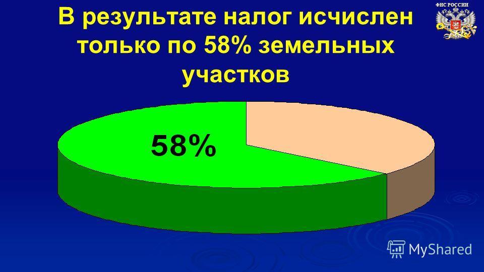 В результате налог исчислен только по 58% земельных участков ФНС РОССИИ
