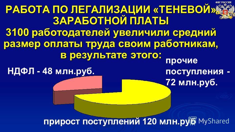 РАБОТА ПО ЛЕГАЛИЗАЦИИ «ТЕНЕВОЙ» ЗАРАБОТНОЙ ПЛАТЫ 3100 работодателей увеличили средний размер оплаты труда своим работникам, в результате этого: ФНС РОССИИ прочие поступления - 72 млн.руб. НДФЛ - 48 млн.руб.