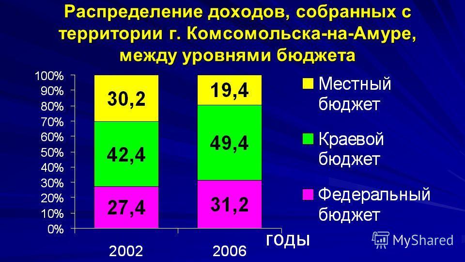 Распределение доходов, собранных с территории г. Комсомольска-на-Амуре, между уровнями бюджета