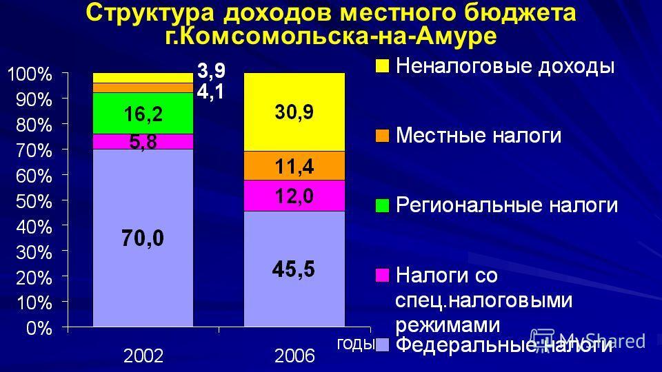 Структура доходов местного бюджета г.Комсомольска-на-Амуре