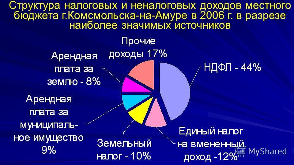 Структура налоговых и неналоговых доходов местного бюджета г.Комсмольска-на-Амуре в 2006 г. в разрезе наиболее значимых источников