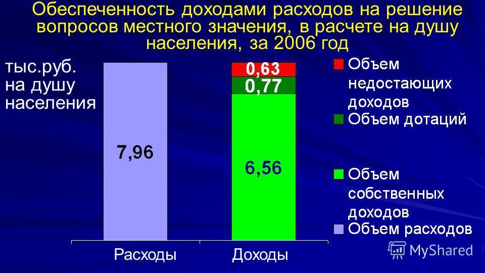 Обеспеченность доходами расходов на решение вопросов местного значения, в расчете на душу населения, за 2006 год тыс.руб. на душу населения Расходы Доходы