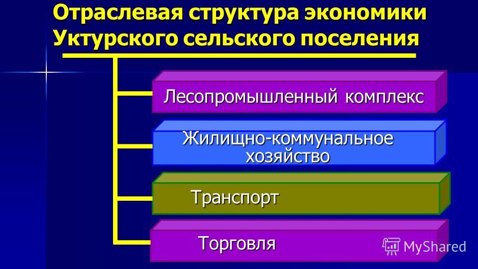 Отраслевая структура экономики Уктурского сельского поселения Лесопромышленный комплекс Жилищно-коммунальное хозяйство Транспорт Торговля