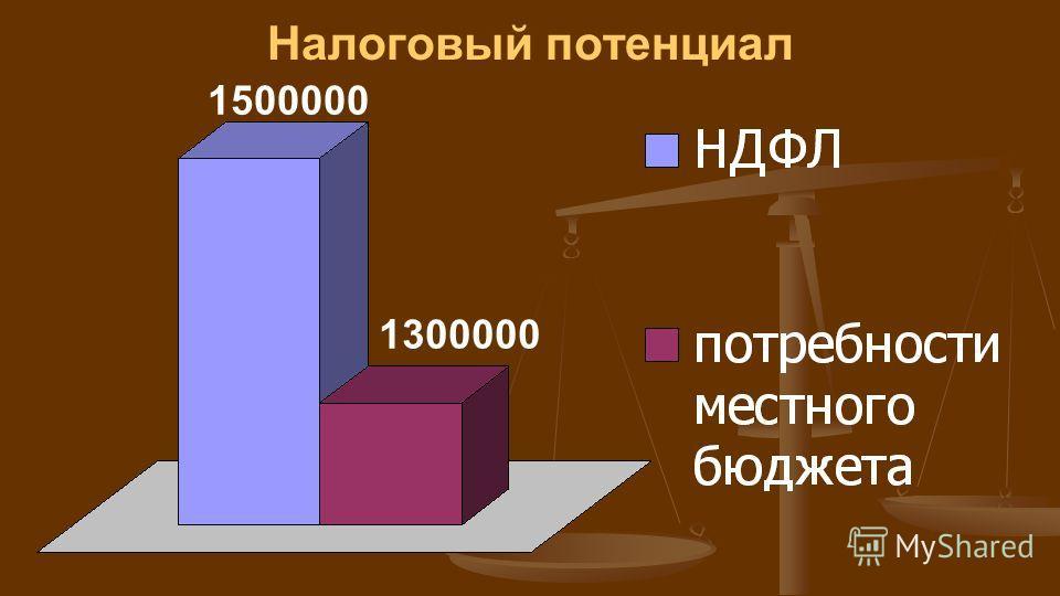 Налоговый потенциал 1500000 1300000