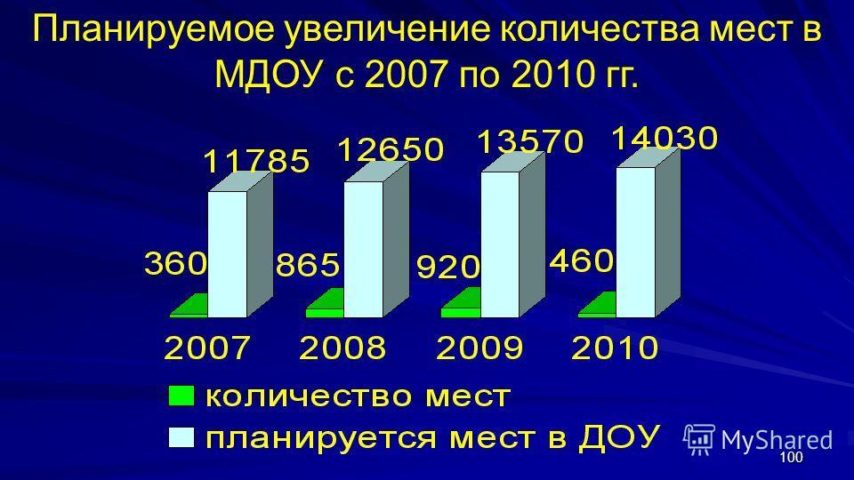 100 Планируемое увеличение количества мест в МДОУ с 2007 по 2010 гг.