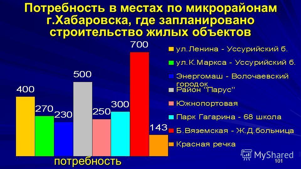 101 Потребность в местах по микрорайонам г.Хабаровска, где запланировано строительство жилых объектов потребность