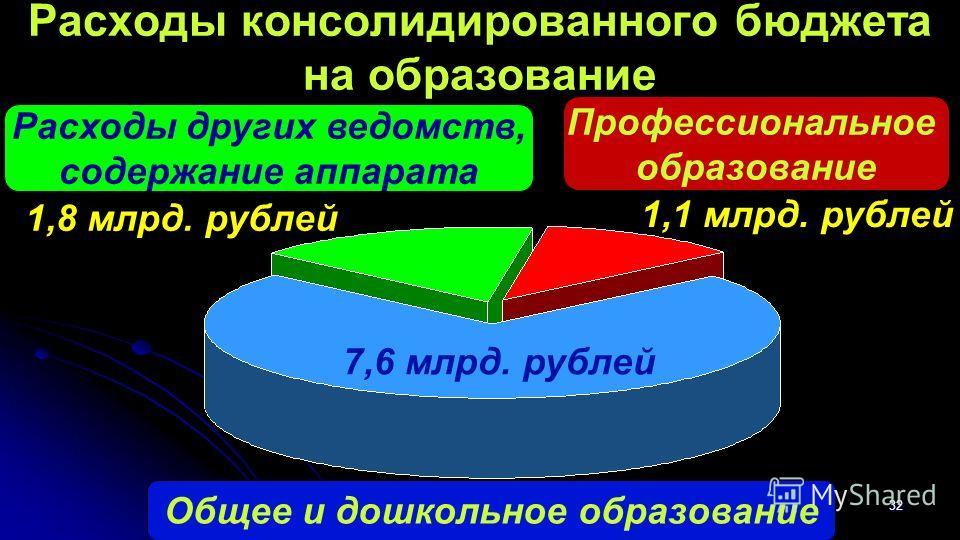 32 Расходы консолидированного бюджета на образование Общее и дошкольное образование Расходы других ведомств, содержание аппарата Профессиональное образование 7,6 млрд. рублей 1,1 млрд. рублей 1,8 млрд. рублей