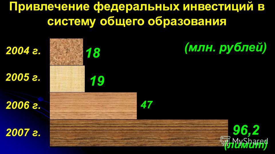 44 Привлечение федеральных инвестиций в систему общего образования (млн. рублей) 2006 г. 2004 г. 2005 г. 18 47 19 2007 г. 96,2 (лимит)