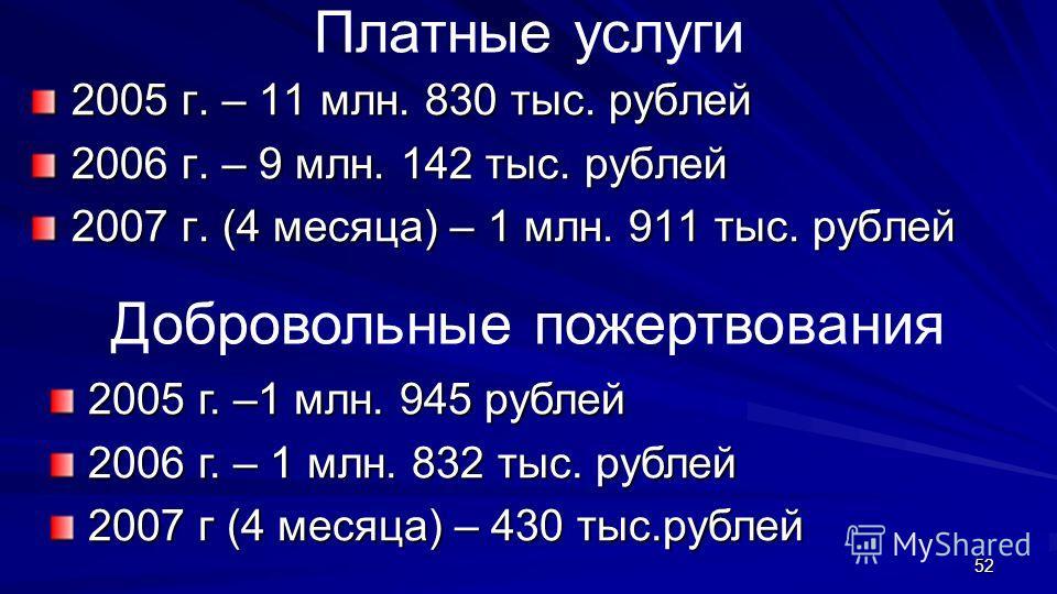 52 Платные услуги 2005 г. – 11 млн. 830 тыс. рублей 2006 г. – 9 млн. 142 тыс. рублей 2007 г. (4 месяца) – 1 млн. 911 тыс. рублей Добровольные пожертвования 2005 г. –1 млн. 945 рублей 2006 г. – 1 млн. 832 тыс. рублей 2007 г (4 месяца) – 430 тыс.рублей