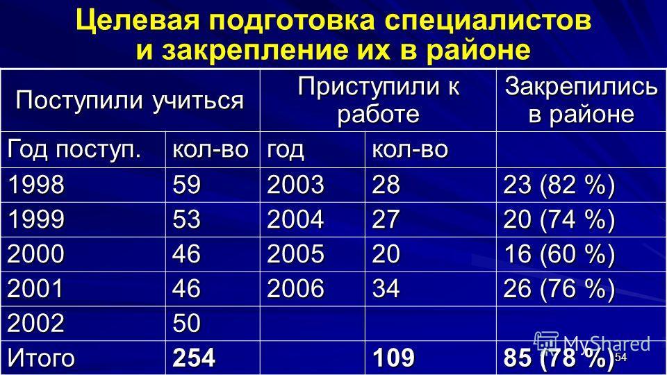 54 Целевая подготовка специалистов и закрепление их в районе Поступили учиться Приступили к работе Закрепились в районе Год поступ. кол-вогодкол-во 199859200328 23 (82 %) 199953200427 20 (74 %) 200046200520 16 (60 %) 200146200634 26 (76 %) 200250 Ито