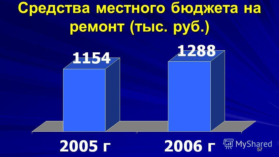 57 Средства местного бюджета на ремонт (тыс. руб.)