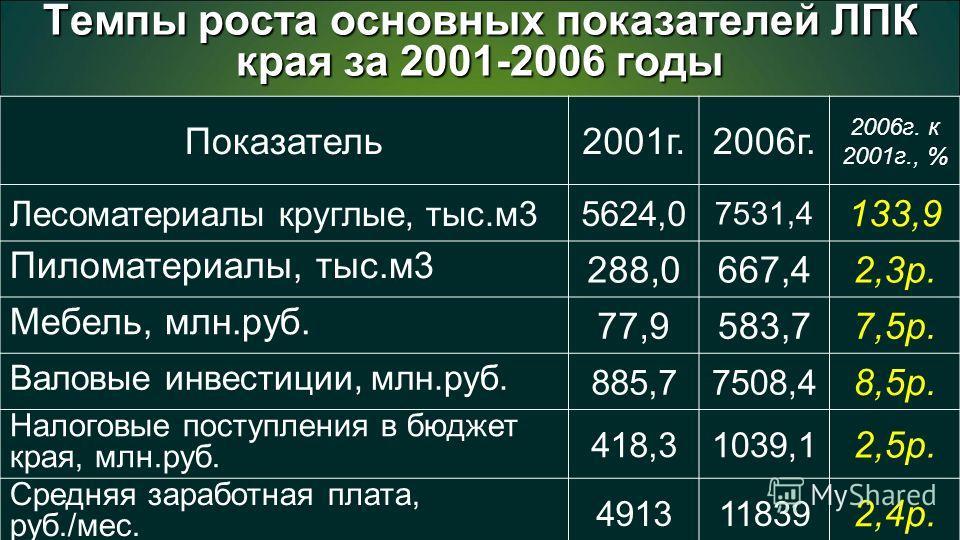 67 Темпы роста основных показателей ЛПК края за 2001-2006 годы Показатель2001г.2006г. 2006г. к 2001г., % Лесоматериалы круглые, тыс.м35624,0 7531,4 133,9 Пиломатериалы, тыс.м3 288,0667,42,3р. Мебель, млн.руб. 77,9583,77,5р. Валовые инвестиции, млн.ру