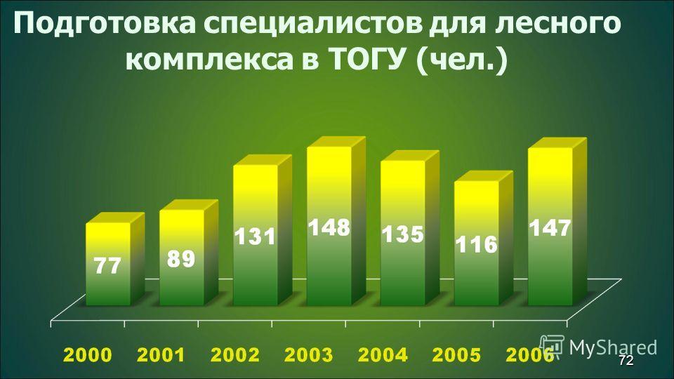 72 Подготовка специалистов для лесного комплекса в ТОГУ (чел.)
