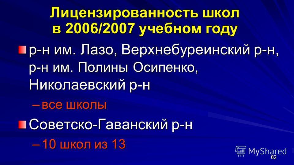 82 Лицензированность школ в 2006/2007 учебном году Лицензированность школ в 2006/2007 учебном году р-н им. Лазо, Верхнебуреинский р-н, р-н им. Полины Осипенко, Николаевский р-н –все школы Советско-Гаванский р-н –10 школ из 13