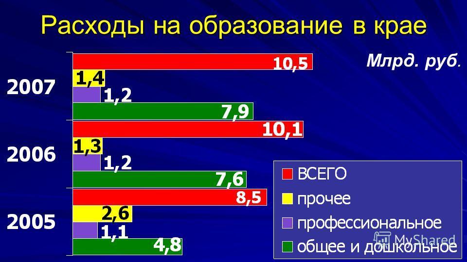 9 Расходы на образование в крае Млрд. руб.