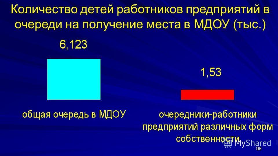98 Количество детей работников предприятий в очереди на получение места в МДОУ (тыс.)