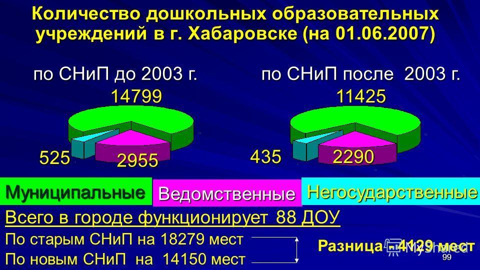 99 Количество дошкольных образовательных учреждений в г. Хабаровске (на 01.06.2007) 14799 2955 525 Всего в городе функционирует 88 ДОУ По старым СНиП на 18279 мест По новым СНиП на 14150 мест 11425 2290435 по СНиП до 2003 г. по СНиП после 2003 г. Мун