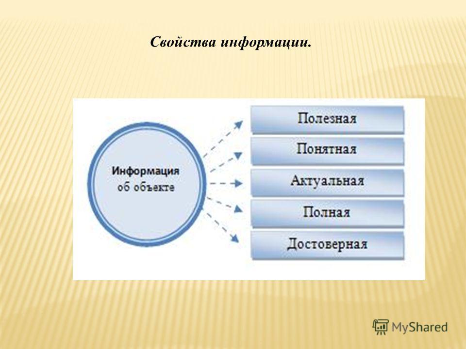 Свойства информации.