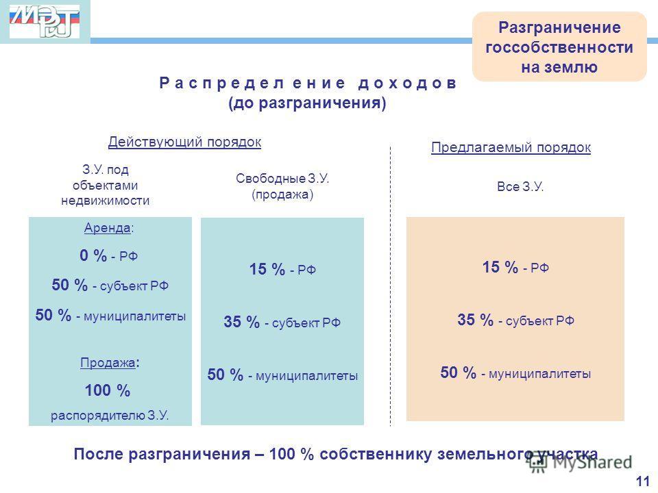 Р а с п р е д е л е н и е д о х о д о в (до разграничения) Предлагаемый порядок Аренда: 0 % - РФ 50 % - субъект РФ 50 % - муниципалитеты Продажа: 100 % распорядителю З.У. 15 % - РФ 35 % - субъект РФ 50 % - муниципалитеты 15 % - РФ 35 % - субъект РФ 5