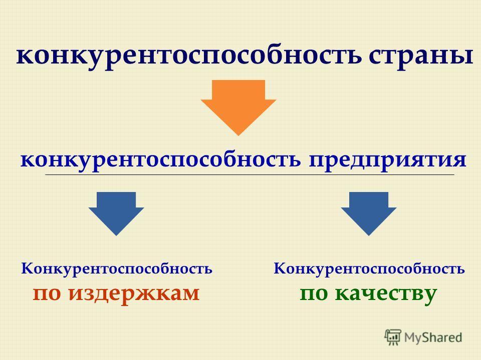 конкурентоспособность страны конкурентоспособность предприятия Конкурентоспособность по издержкам Конкурентоспособность по качеству