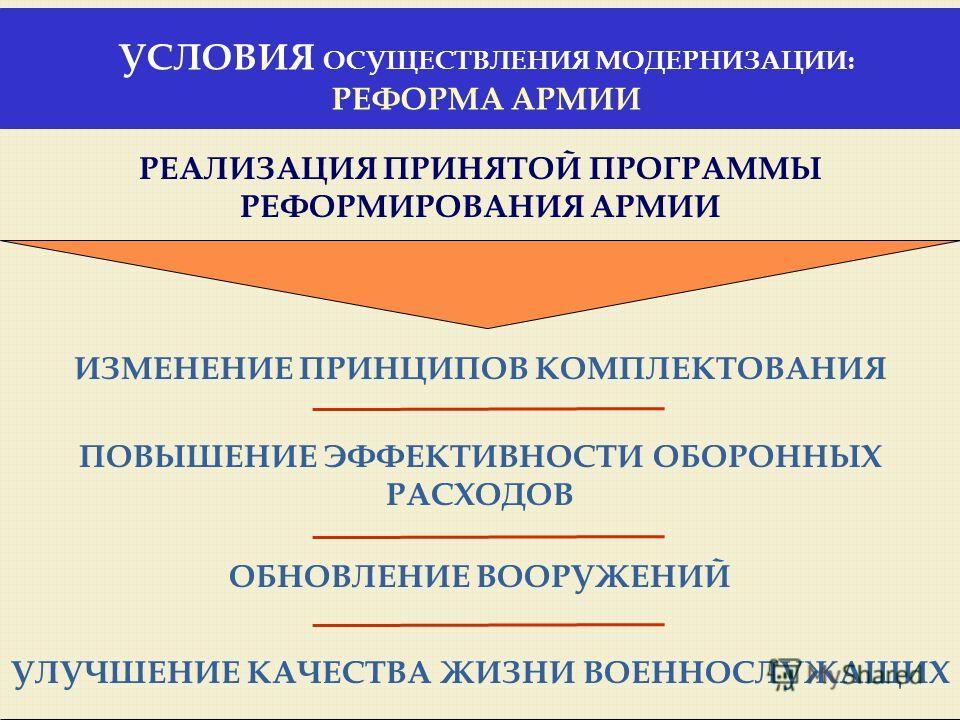 УСЛОВИЯ ОСУЩЕСТВЛЕНИЯ МОДЕРНИЗАЦИИ: РЕФОРМА АРМИИ ИЗМЕНЕНИЕ ПРИНЦИПОВ КОМПЛЕКТОВАНИЯ РЕАЛИЗАЦИЯ ПРИНЯТОЙ ПРОГРАММЫ РЕФОРМИРОВАНИЯ АРМИИ ПОВЫШЕНИЕ ЭФФЕКТИВНОСТИ ОБОРОННЫХ РАСХОДОВ ОБНОВЛЕНИЕ ВООРУЖЕНИЙ УЛУЧШЕНИЕ КАЧЕСТВА ЖИЗНИ ВОЕННОСЛУЖАЩИХ
