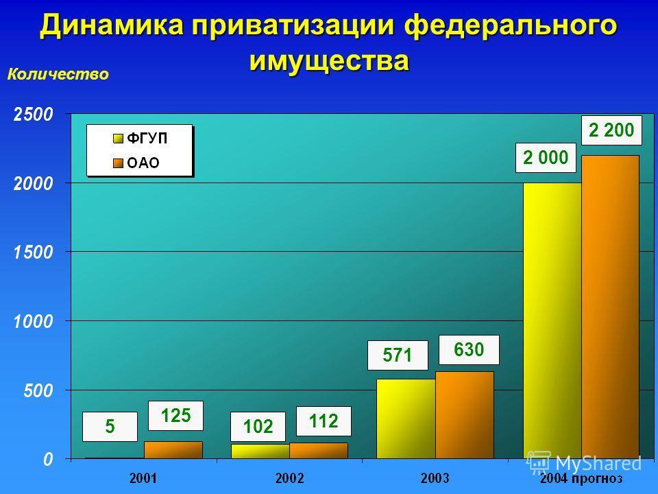 Количество 5 125 571 630 2 000 2 200 Динамика приватизации федерального имущества 102 112