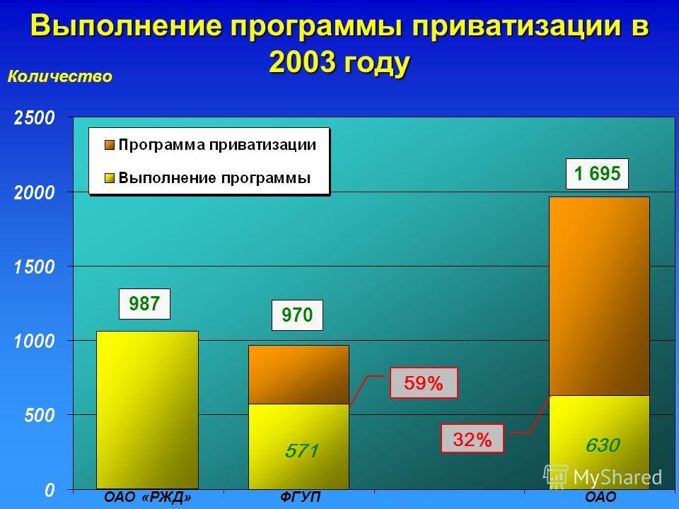 Количество 987 1 695 Выполнение программы приватизации в 2003 году ОАО «РЖД» 970 32% 59% 571 630 ФГУПОАО