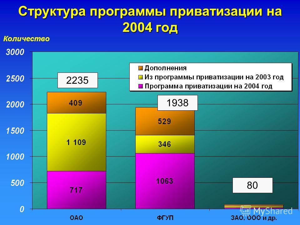 Количество Структура программы приватизации на 2004 год 2235 1938 80