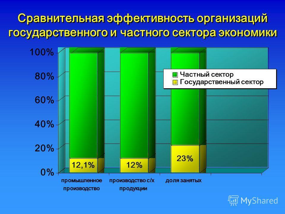 Сравнительная эффективность организаций государственного и частного сектора экономики 12,1%12% 23% 0% 20% 40% 60% 80% 100% промышленное производство производство с/х продукции доля занятых Частный сектор Государственный сектор