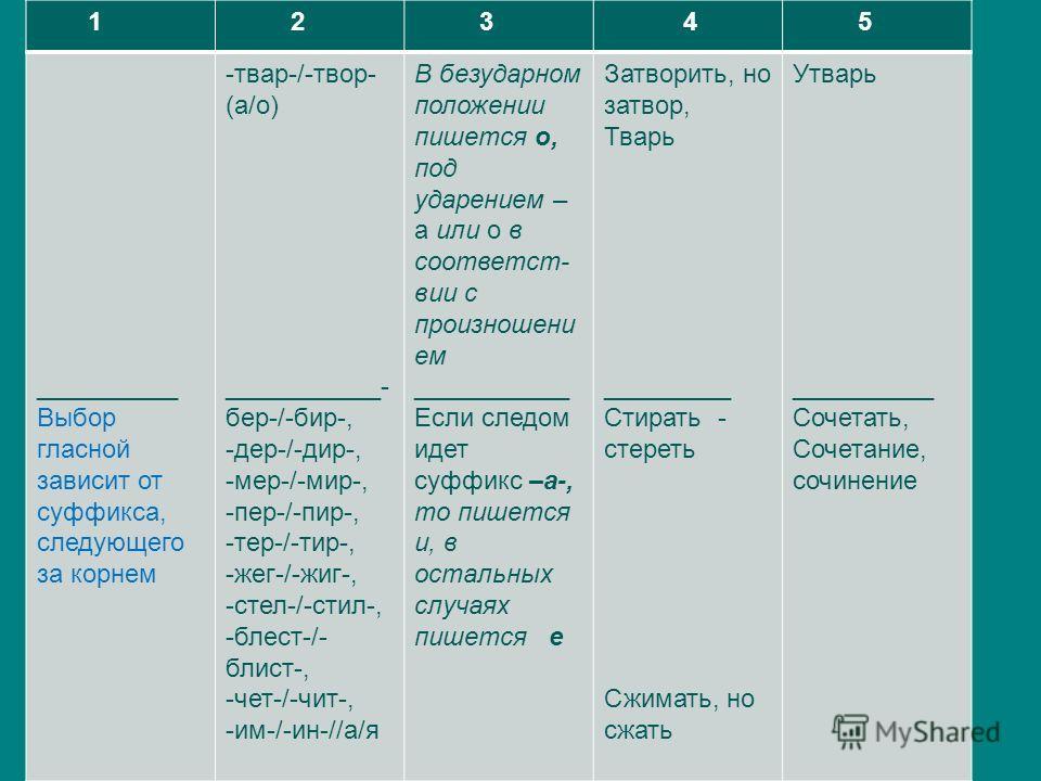 1 2 3 4 5 __________ Выбор гласной зависит от суффикса, следующего за корнем -твар-/-твор- (а/о) ___________- бер-/-бир-, -дер-/-дир-, -мер-/-мир-, -пер-/-пир-, -тер-/-тир-, -жег-/-жиг-, -стел-/-стил-, -блест-/- блист-, -чет-/-чит-, -им-/-ин-//а/я В