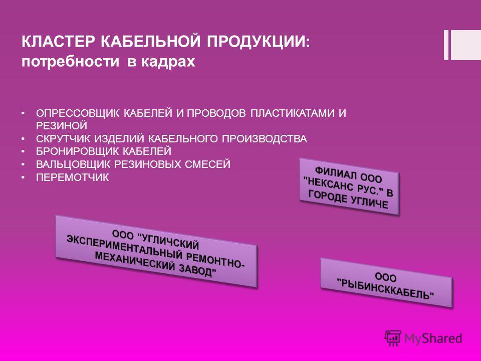 КЛАСТЕР КАБЕЛЬНОЙ ПРОДУКЦИИ: потребности в кадрах ОПРЕССОВЩИК КАБЕЛЕЙ И ПРОВОДОВ ПЛАСТИКАТАМИ И РЕЗИНОЙ СКРУТЧИК ИЗДЕЛИЙ КАБЕЛЬНОГО ПРОИЗВОДСТВА БРОНИРОВЩИК КАБЕЛЕЙ ВАЛЬЦОВЩИК РЕЗИНОВЫХ СМЕСЕЙ ПЕРЕМОТЧИК