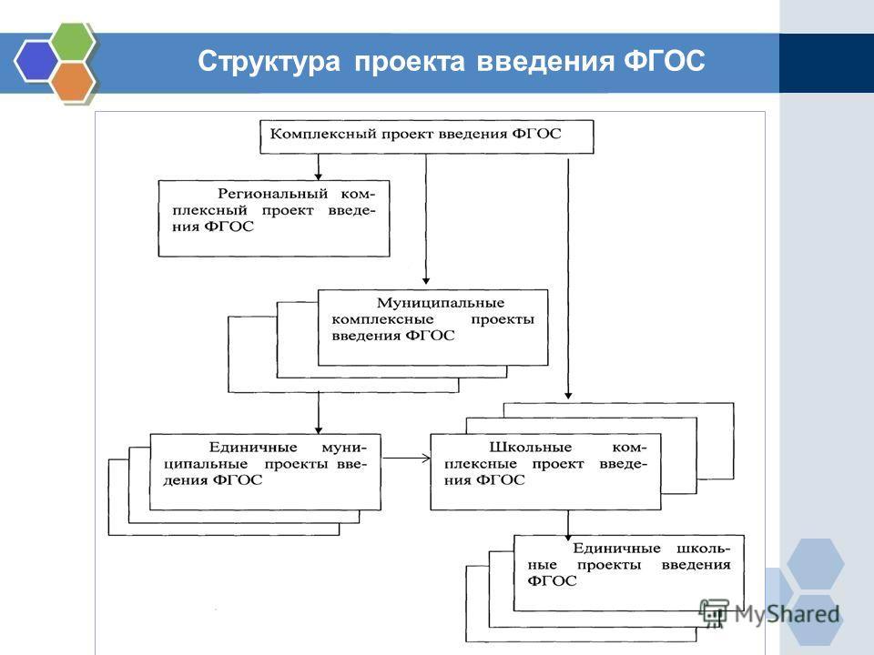 Структура проекта введения ФГОС