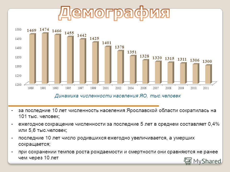 -за последние 10 лет численность населения Ярославской области сократилась на 101 тыс. человек; -ежегодное сокращение численности за последние 5 лет в среднем составляет 0,4% или 5,6 тыс.человек; -последние 10 лет число родившихся ежегодно увеличивае