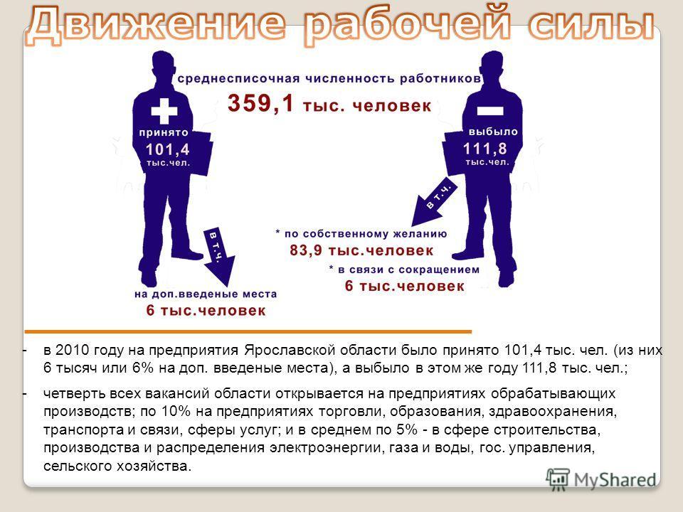 -в 2010 году на предприятия Ярославской области было принято 101,4 тыс. чел. (из них 6 тысяч или 6% на доп. введеные места), а выбыло в этом же году 111,8 тыс. чел.; -четверть всех вакансий области открывается на предприятиях обрабатывающих производс