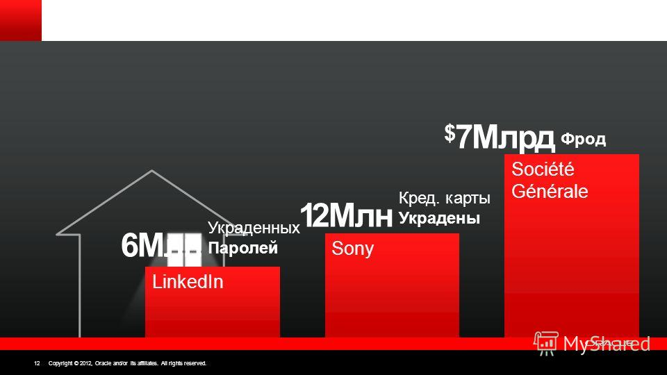 Copyright © 2012, Oracle and/or its affiliates. All rights reserved. 12 LinkedIn Украденных Паролей 6Mлн Sony Кред. карты Украдены 12Млн Фрод $ 7Млрд Société Générale Copyright © 2012, Oracle and/or its affiliates. All rights reserved. 12