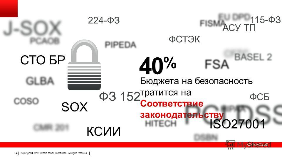Copyright © 2012, Oracle and/or its affiliates. All rights reserved. 14 40 % SOX ISO27001 115-ФЗ АСУ ТП КСИИ ФСБ ФСТЭК СТО БР ФЗ 152 224-ФЗ