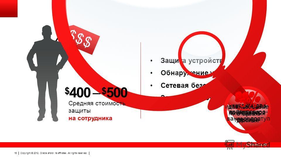 Copyright © 2012, Oracle and/or its affiliates. All rights reserved. 16 $$$ Защита устройств Обнаружение уязвимостей Сетевая безопасность Защита эл. почты $ 400 – $ 500 Copyright © 2012, Oracle and/or its affiliates. All rights reserved. 16