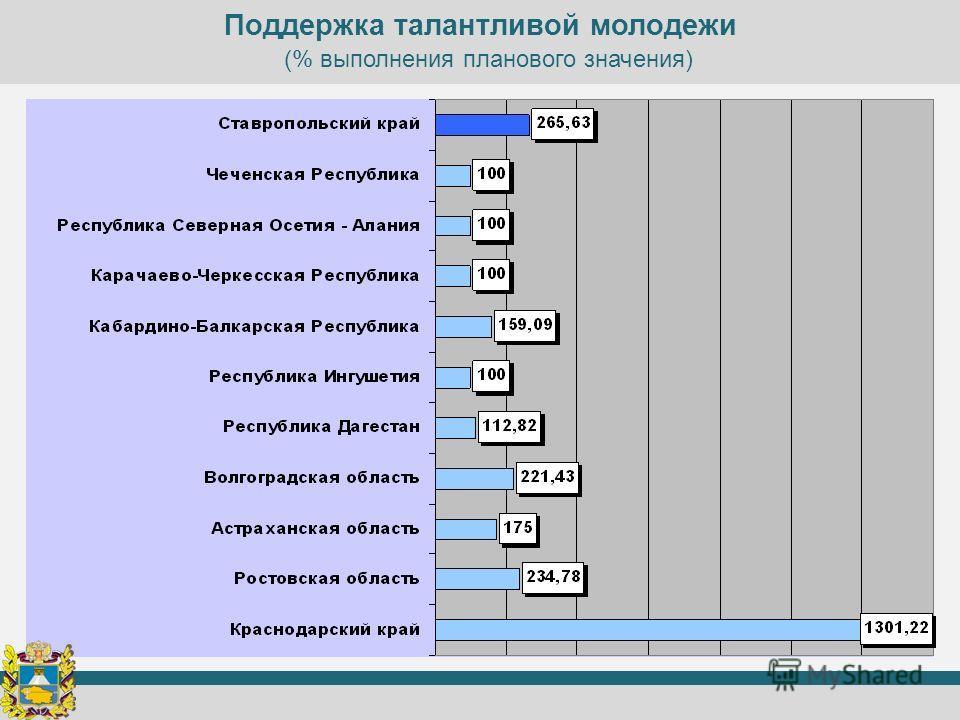 Поддержка талантливой молодежи (% выполнения планового значения)