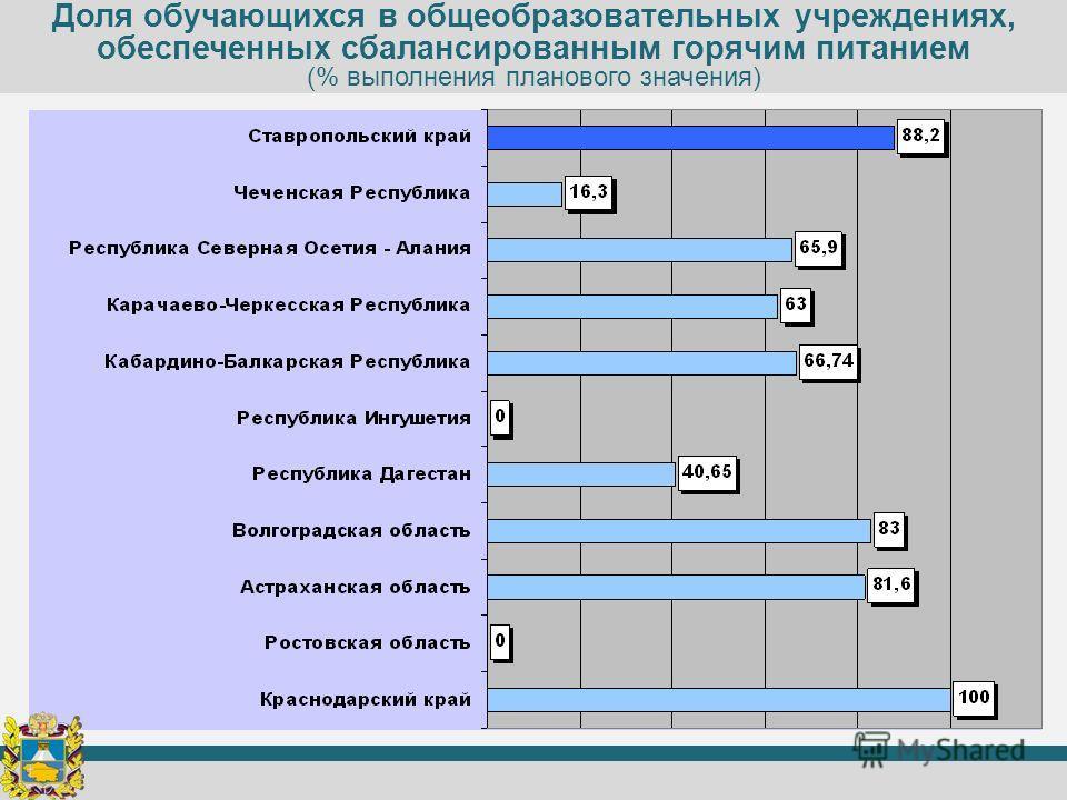 Доля обучающихся в общеобразовательных учреждениях, обеспеченных сбалансированным горячим питанием (% выполнения планового значения)