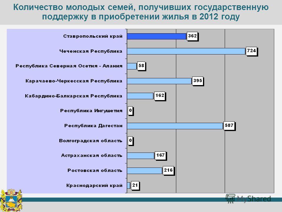 Количество молодых семей, получивших государственную поддержку в приобретении жилья в 2012 году