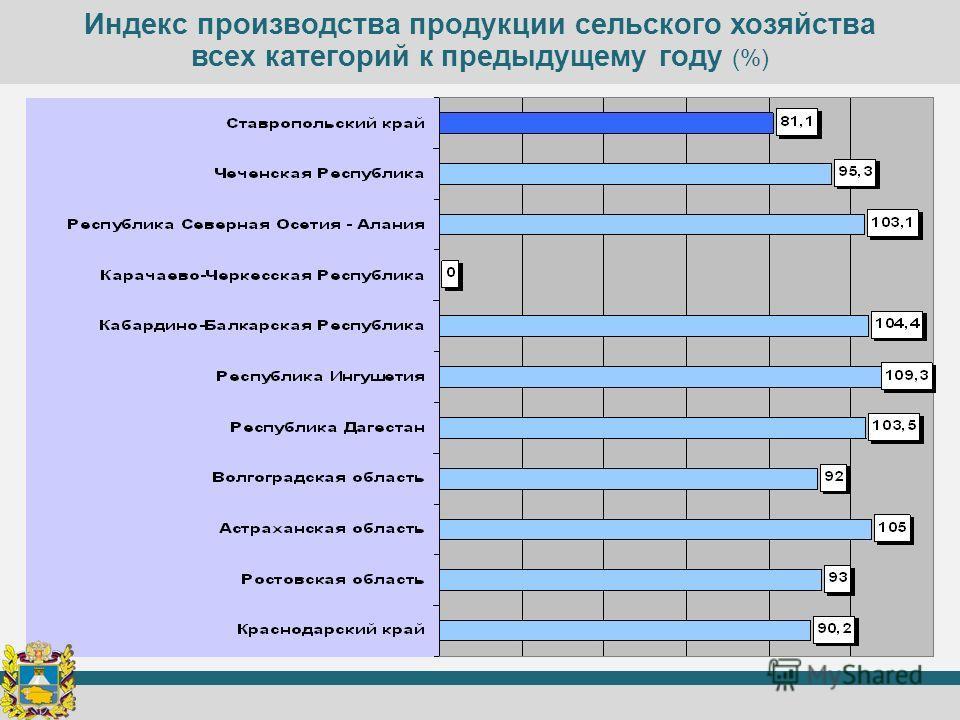 Индекс производства продукции сельского хозяйства всех категорий к предыдущему году (%)