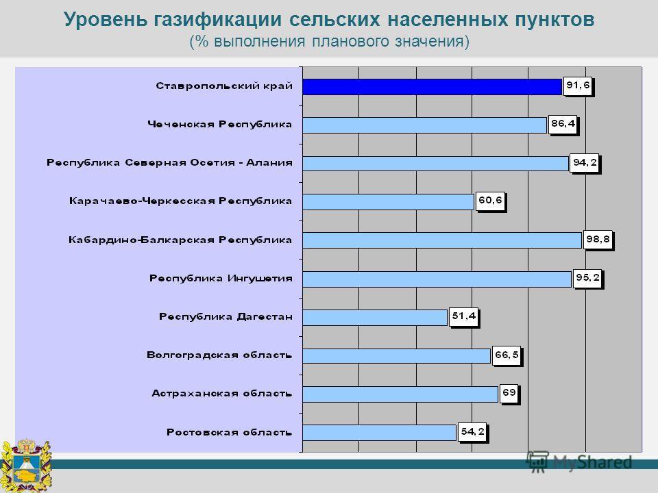 Уровень газификации сельских населенных пунктов (% выполнения планового значения)