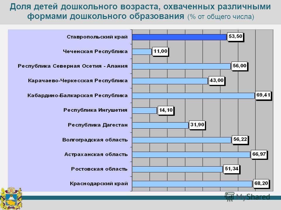Доля детей дошкольного возраста, охваченных различными формами дошкольного образования (% от общего числа)