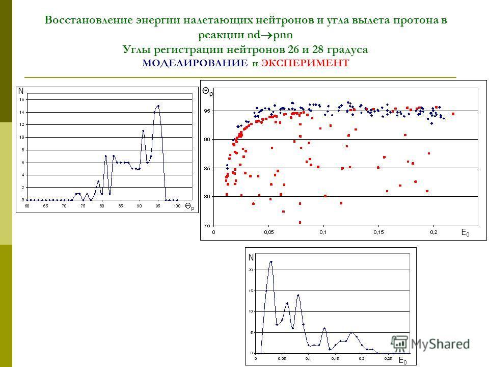 Восстановление энергии налетающих нейтронов и угла вылета протона в реакции nd pnn Углы регистрации нейтронов 26 и 28 градуса МОДЕЛИРОВАНИЕ и ЭКСПЕРИМЕНТ E0E0 E0E0 p N N p