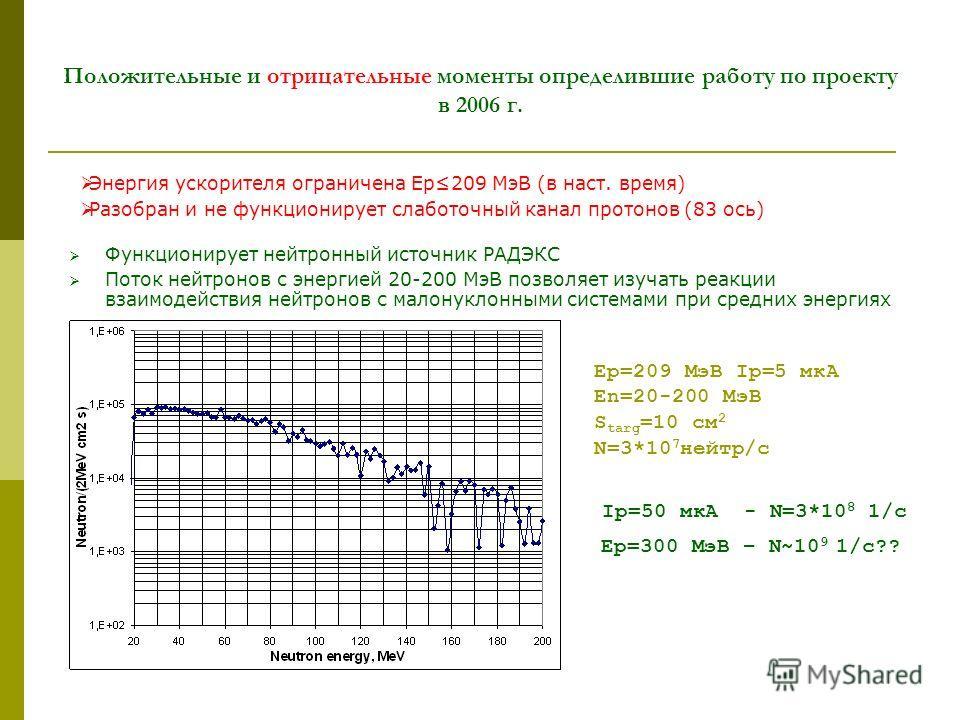 Положительные и отрицательные моменты определившие работу по проекту в 2006 г. Функционирует нейтронный источник РАДЭКС Поток нейтронов с энергией 20-200 МэВ позволяет изучать реакции взаимодействия нейтронов с малонуклонными системами при средних эн